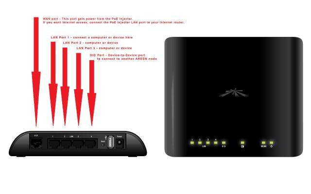 AirRouter port usage with AREDN firmware