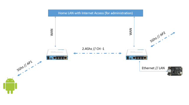 Getting Started With Two Mikrotik hAP AC Lite Nodes
