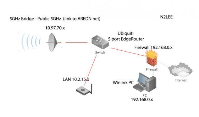 Bridging Multiple Networks | Amateur Radio Emergency Data Network
